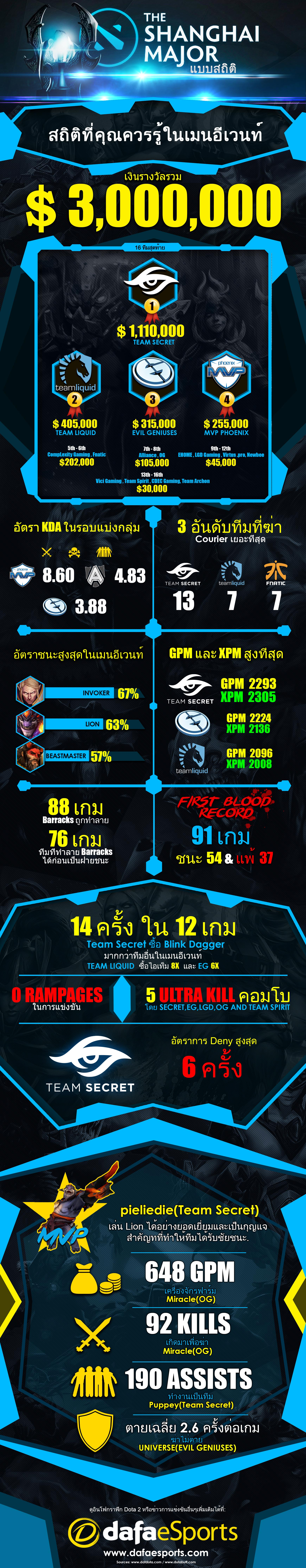 Shanghai Majors in Numbers Stats TH