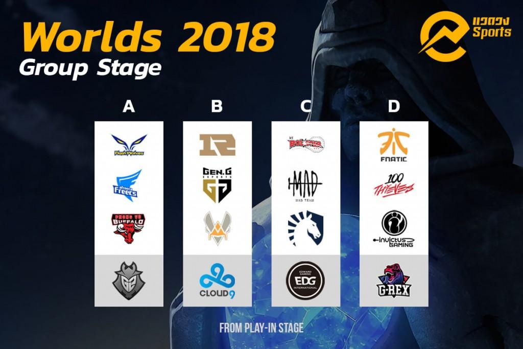 """แหล่งข่าวจาก ดาฟาเบท dafaespot รายงานความคืบหน้า การแข่งขันชิงแชมป์โลก LoL อย่างต่อเนื่อง และเพื่อให้แฟนๆ League of Legends ร่วมลุ้นไปกับการแข่งขันชิงแชมป์โลก World Championship 2018 หรือ Worlds มากยิ่งขึ้น ทุกๆ ปีผู้ให้บริการ LoL จะจัดกิจกรรมที่มีชื่อว่า """"Worlds Pick'em"""" ขึ้น โดยกิจกรรมดังกล่าวจะเป็นการทายผลงานและอันดับของทีมที่เข้าร่วมการแข่ง และถ้าใครทายถูกมากกว่าก็จะได้รางวัลเป็นไอเทมในเกมที่มีมูลค่าเพิ่มสูงขึ้นตามลำดับ  กิจกรรมในรอบแรกจะเป็นการเดาผลงานของทีมแข่งในรอบแบ่งกลุ่ม (Group Stage) ซึ่งวันนี้แวดวงจะพาไปดูกันหน่อยว่า ทีมงานของเราเกร็งข้อสอบไว้อย่างไร  แต่ก่อนหน้านั้นไปดูวิธีการร่วมกิจกรรมในภาพรวมกันก่อนดีกว่า  1.ล็อกอิน  ล็อกอินที่ลิงก์นี้ เลือกทีมที่ต้องการก่อนจะถึงเวลาแข่งของทั้งสองรอบในงาน Worlds  2.เลือกรอบ Group Stage  กาข้อสอบรอบ Group Stage ได้ในวันที่ 8-10 ตุลาคม  3.เลือกรอบ Knockout Stage  กาข้อสอบเลือกรอบ Knockout Stage ได้ในวันที่ 17-20 ตุลาคม  4.รับรางวัล  ยิ่งคุณเลือกได้แม่นยำเท่าไร คุณก็จะได้รับคะแนนมากขึ้นเท่านั้น  สำหรับ Group Stage คุณจะต้องเดาลำดับของทีมตามผลงานที่คิดว่าแต่ละทีมจะทำได้  ภายในวันที่ 10 ตุลาคม และจะรู้ผลในวันที่ 17 ตุลาคม  การให้คะแนน  คุณสามารถได้รับสูงสุด 16 คะแนนต่อ Group  2 แต้ม สำหรับทุกทีมที่คุณเดาถูกว่าจะผ่านเข้ารอบ Knockout Stage  3 แต้ม สำหรับทุกทีมที่คุณเดาถูกว่าจะได้อันดับ 1 และอันดับ 2  2 สำหรับทุกทีมที่คุณเดาถูกว่าจะได้อันดับ 3 และอันดับ 4  2 แต้ม สำหรับการเดาอันดับถูกทั้ง Group   กลุ่ม A ดูจากผลงานทีมที่ฟอร์มยอดเยี่ยมที่สุดทั้งในและนอกประเทศคงหนีไม่พ้น Flash Wolves ชนะลีก LMS 14 เกมรวด และเข้ารอบรอง MSI 2018 ส่วน Afreeca Freecs ทีมจากเกาหลีในปีนี้ก็ทำผลงานได้ดีในลีก ถึงแม้ Phong Vũ Buffalo จะเป็นทีมจากลีกเวียดนามที่มาแรง และมีข้อได้เปรียบที่ฟอร์มการเล่นทีมค่อนข้างลึกลับสำหรับคู่แข่ง แต่แวดวงฯ ยังมองว่า Flash Wolves กับ Afreeca Freecs ยังมีมาตรฐานเหนือกว่าอยู่ดี   กลุ่ม B วาง 2 ตัวเต็งประจำกลุ่มเอาไว้ก่อนเลย เพราะดูชื่อชั้นแล้ว Royal Never Give Up จากจีน และ Gen.G จากเกาหลี เหนือกว่าเพื่อนร่วมกลุ่มมาก ส่วนใครจะเข้าที่ 1 และ 2 หรือ ใครจะจมบ๊วยกลุ่มต้องแล้วแต่ความชอบส่วนบุคคล แต่ แวดวงฯ ขอให้ทีมจีนเข้าเป็นที่ 1"""